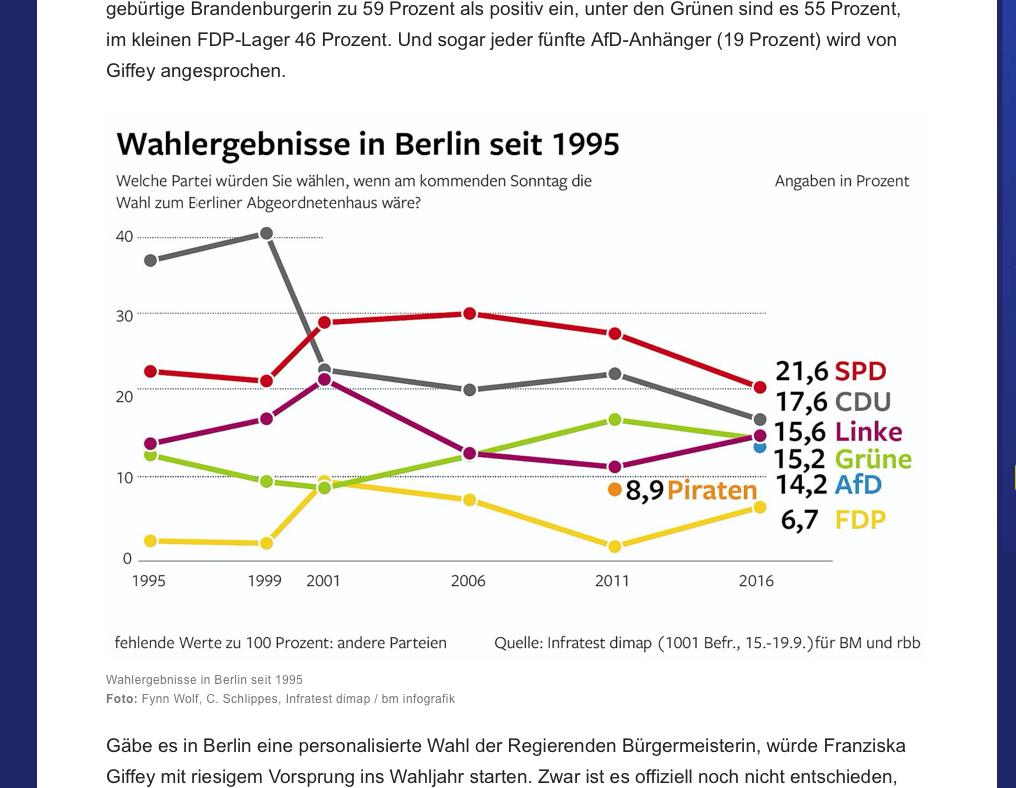 Quelle: https://www.morgenpost.de/berlin/article230497906/SPD-CDU-Gruene-Linke-FDP-AfD-Abgeordnetenhaus-Wahl-Berlin-Trend.html
